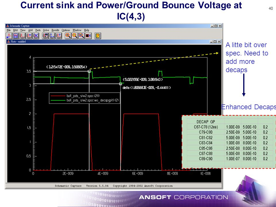 Current sink and Power/Ground Bounce Voltage at IC(4,3)