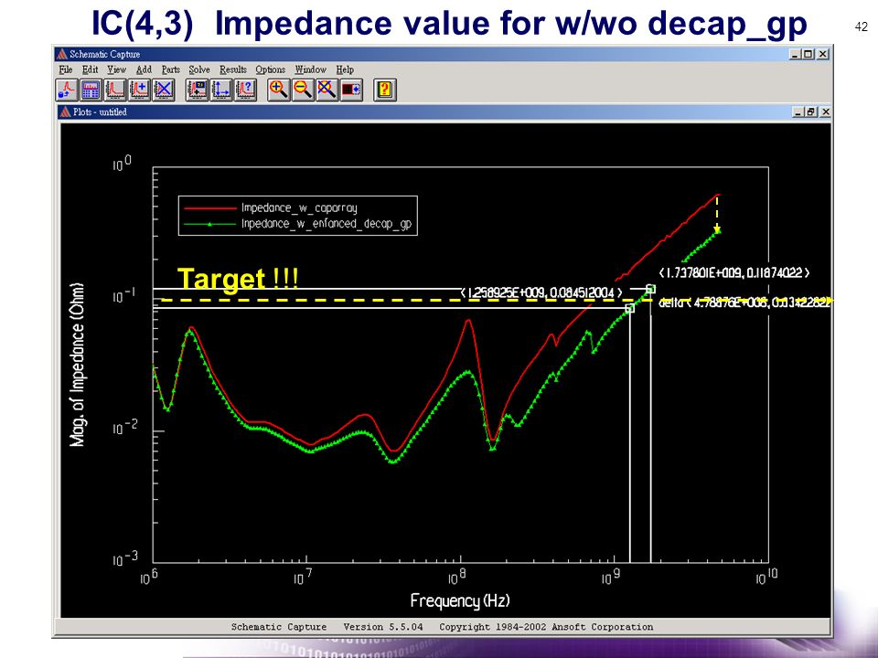 IC(4,3) Impedance value for w/wo decap_gp