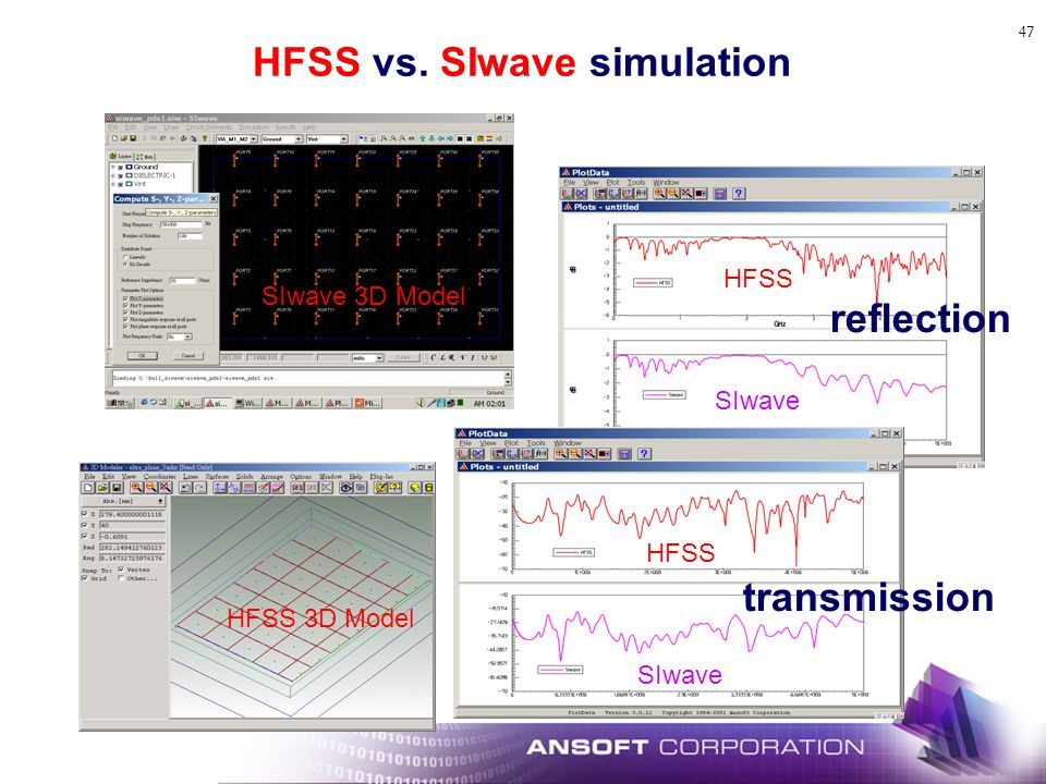 HFSS vs. SIwave simulation
