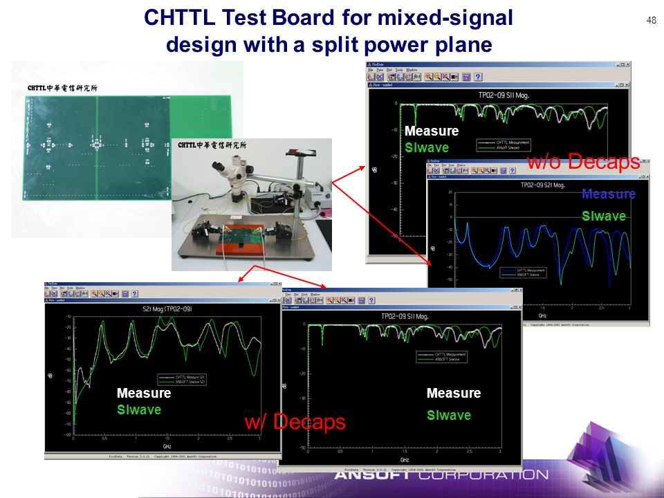 CHTTL Test Board for mixed-signal design with a split power plane
