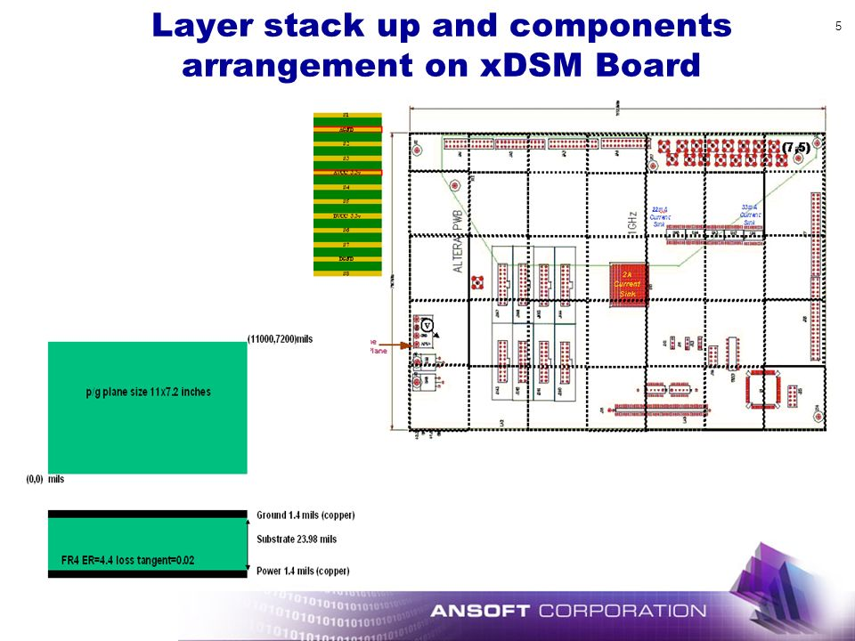 Layer stack up and components arrangement on xDSM Board