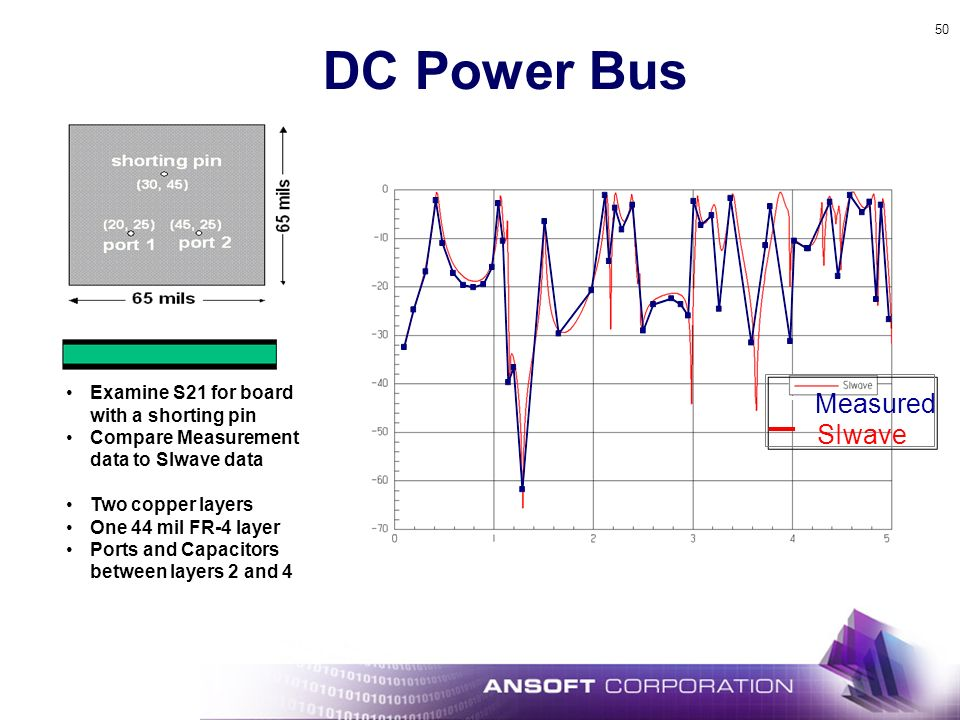 DC Power Bus Measured SIwave Examine S21 for board with a shorting pin