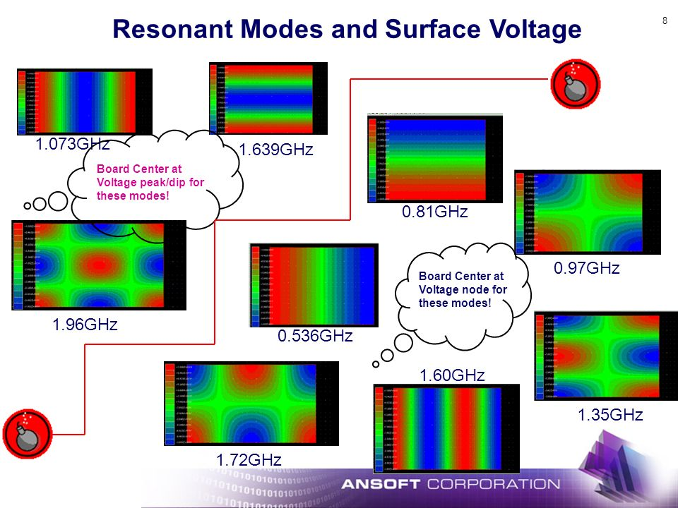 Resonant Modes and Surface Voltage
