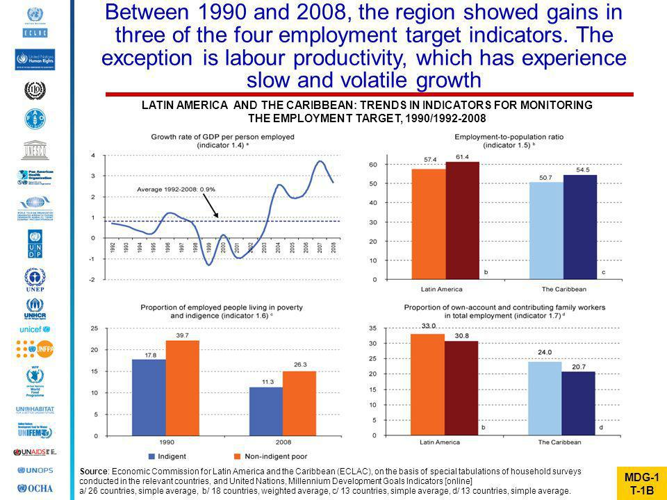 Between 1990 and 2008, the region showed gains in three of the four employment target indicators. The exception is labour productivity, which has experience slow and volatile growth