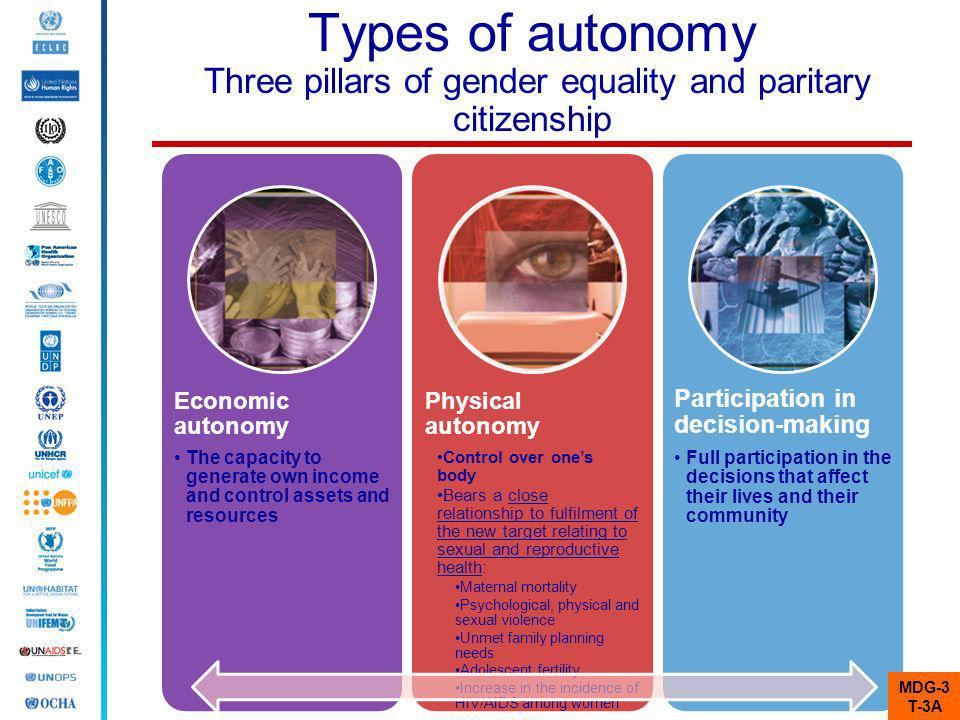 Types of autonomy Three pillars of gender equality and paritary citizenship