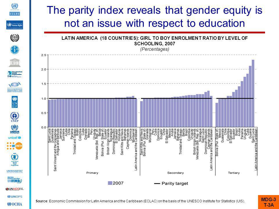 The parity index reveals that gender equity is not an issue with respect to education