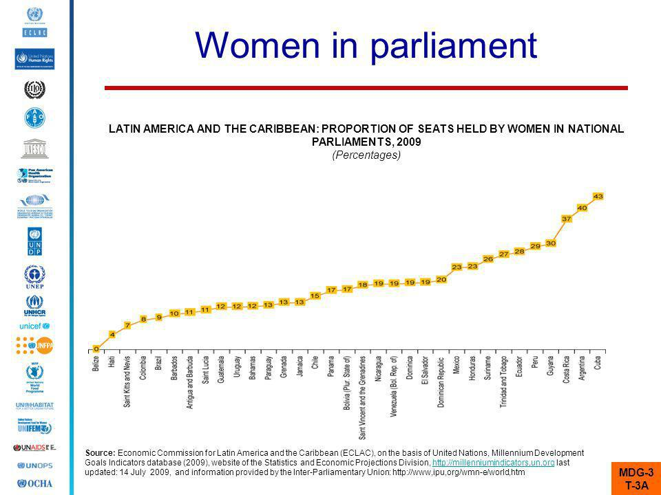 Women in parliament LATIN AMERICA AND THE CARIBBEAN: PROPORTION OF SEATS HELD BY WOMEN IN NATIONAL PARLIAMENTS, 2009.