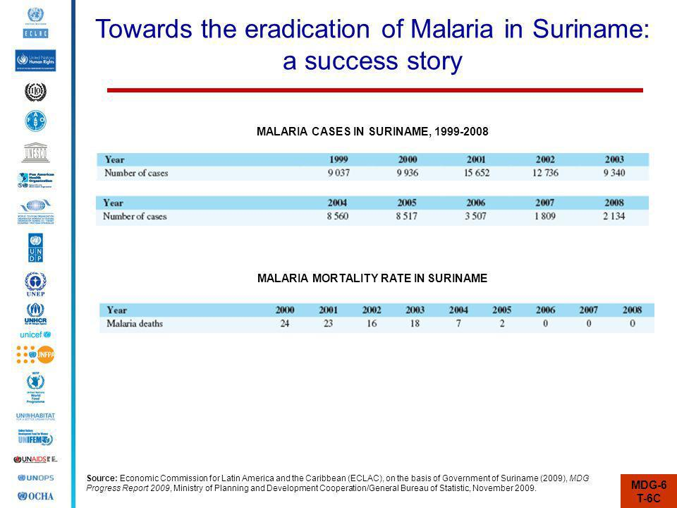 Towards the eradication of Malaria in Suriname: a success story