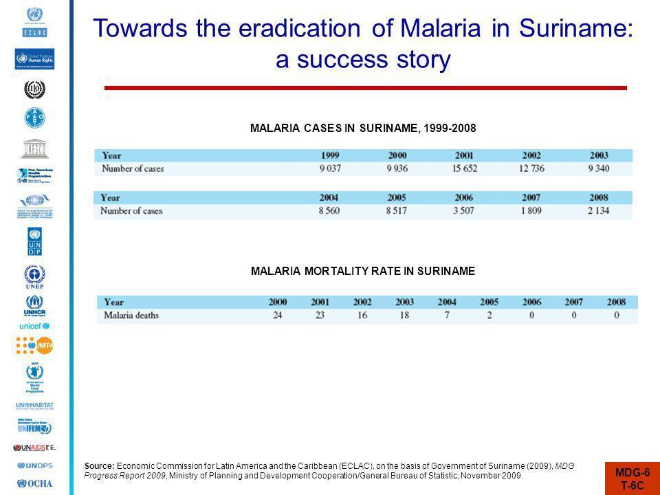 Towards the eradication of Malaria in Suriname: a success story