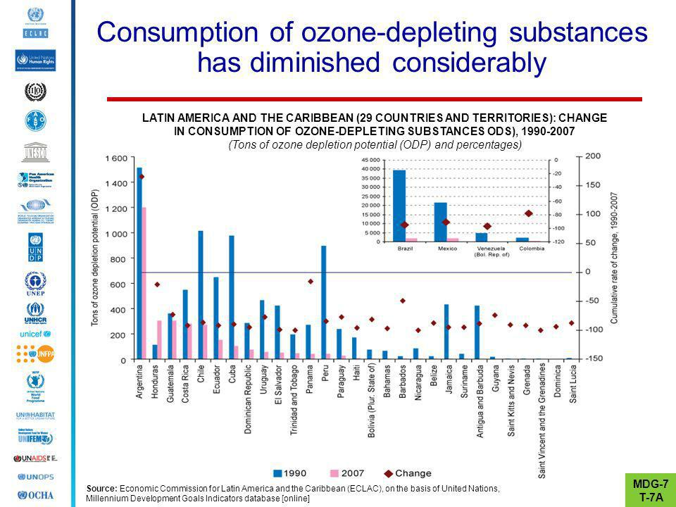 Consumption of ozone-depleting substances has diminished considerably