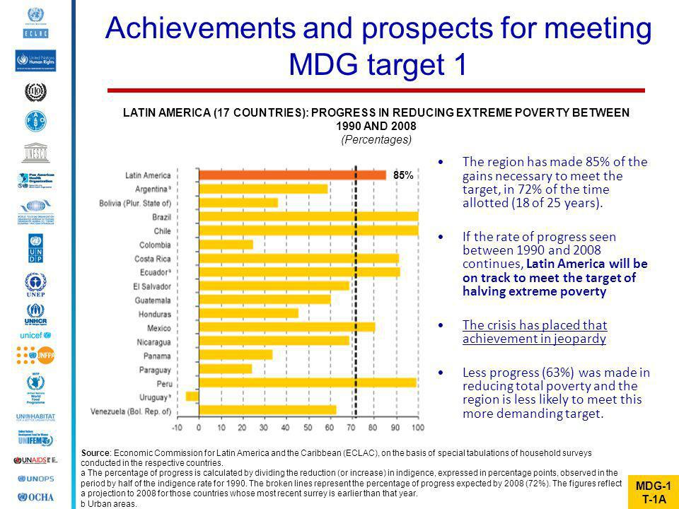 Achievements and prospects for meeting MDG target 1