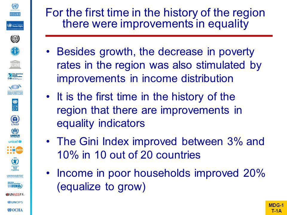 For the first time in the history of the region there were improvements in equality