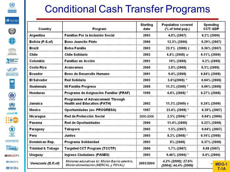 Conditional Cash Transfer Programs