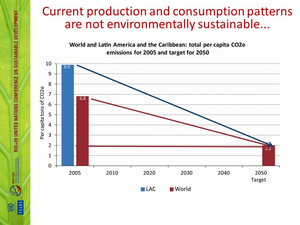 Current production and consumption patterns are not environmentally sustainable...