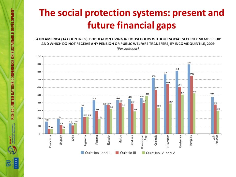 The social protection systems: present and future financial gaps