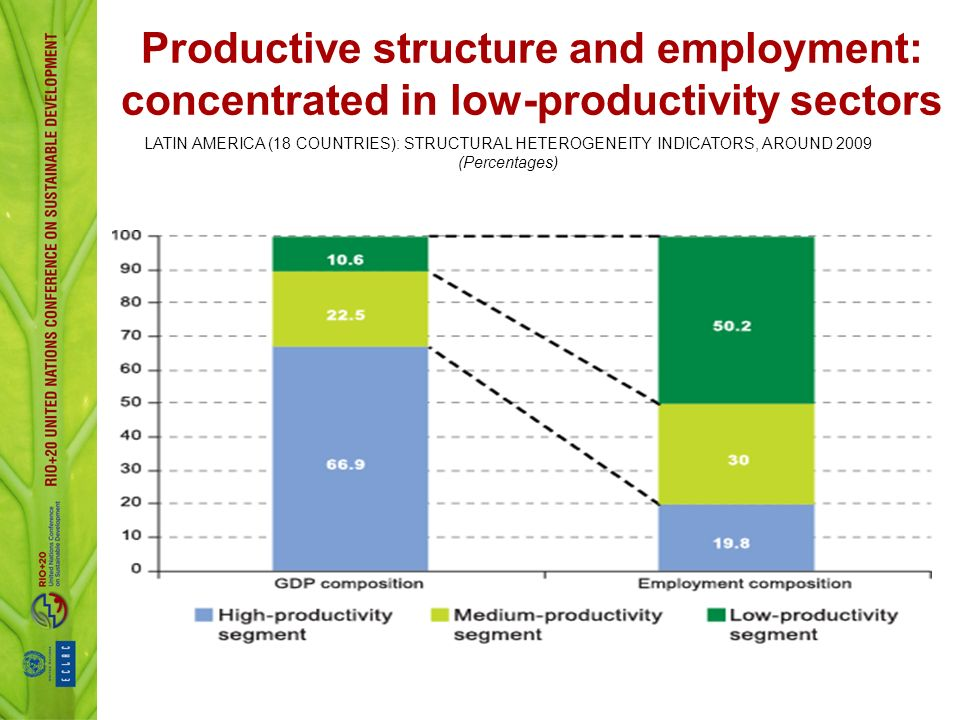 Productive structure and employment: concentrated in low-productivity sectors