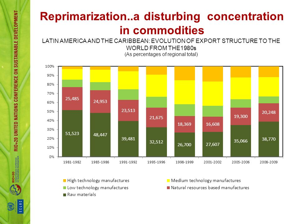 Reprimarization..a disturbing concentration in commodities