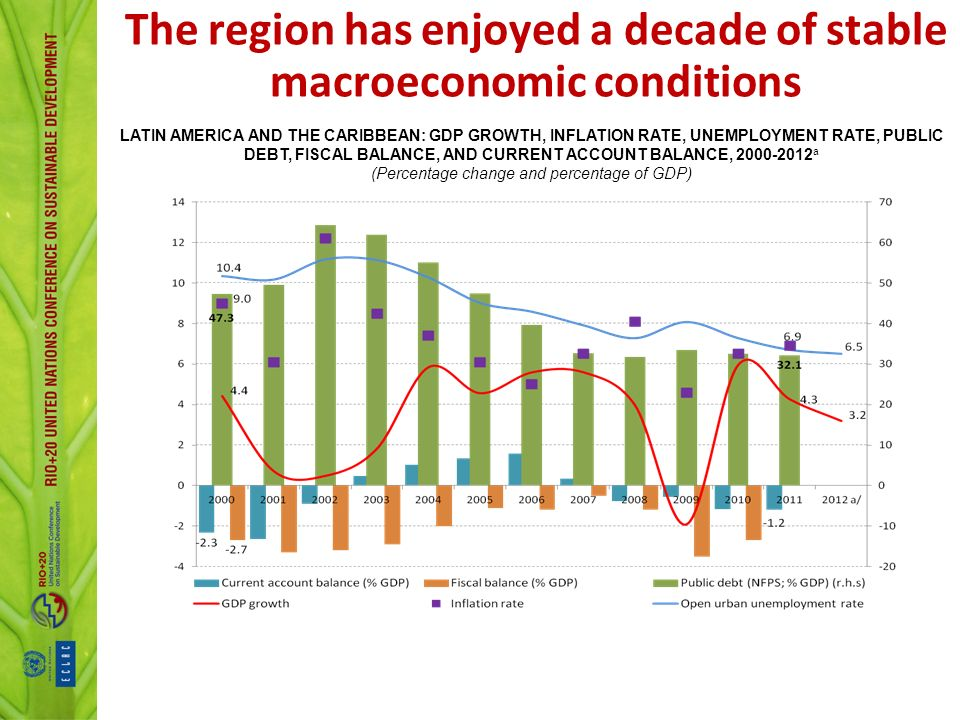 The region has enjoyed a decade of stable macroeconomic conditions