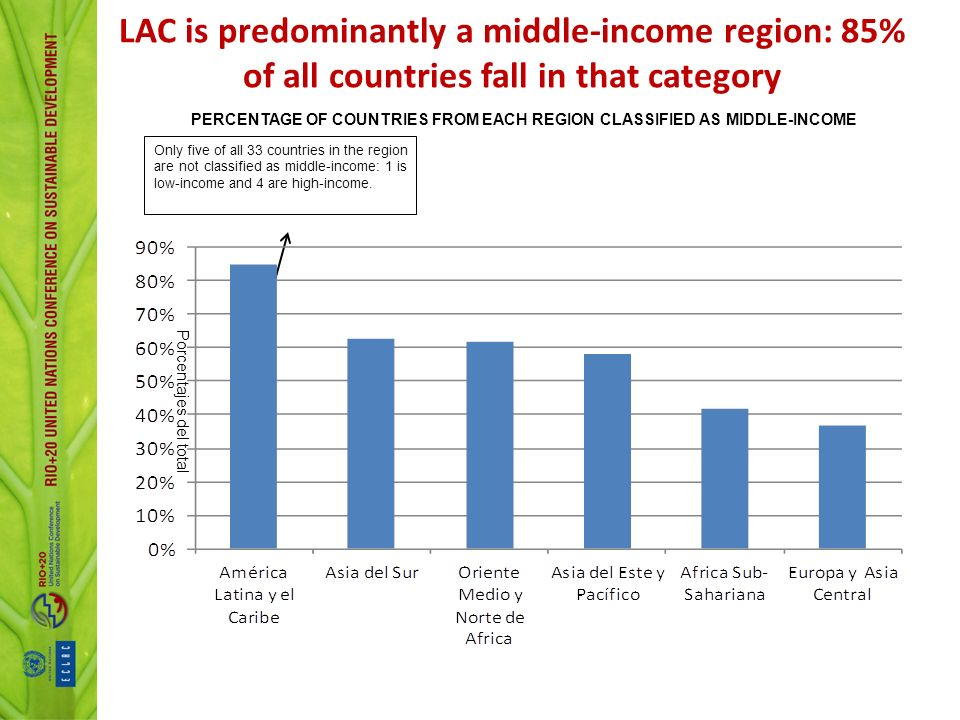 PERCENTAGE OF COUNTRIES FROM EACH REGION CLASSIFIED AS MIDDLE-INCOME