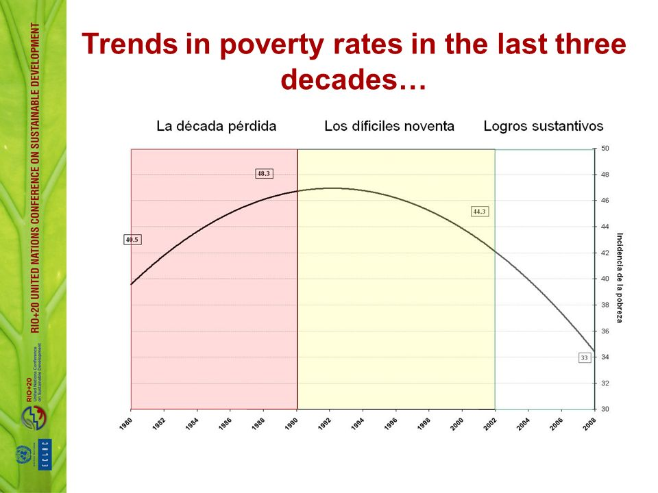 Trends in poverty rates in the last three decades…