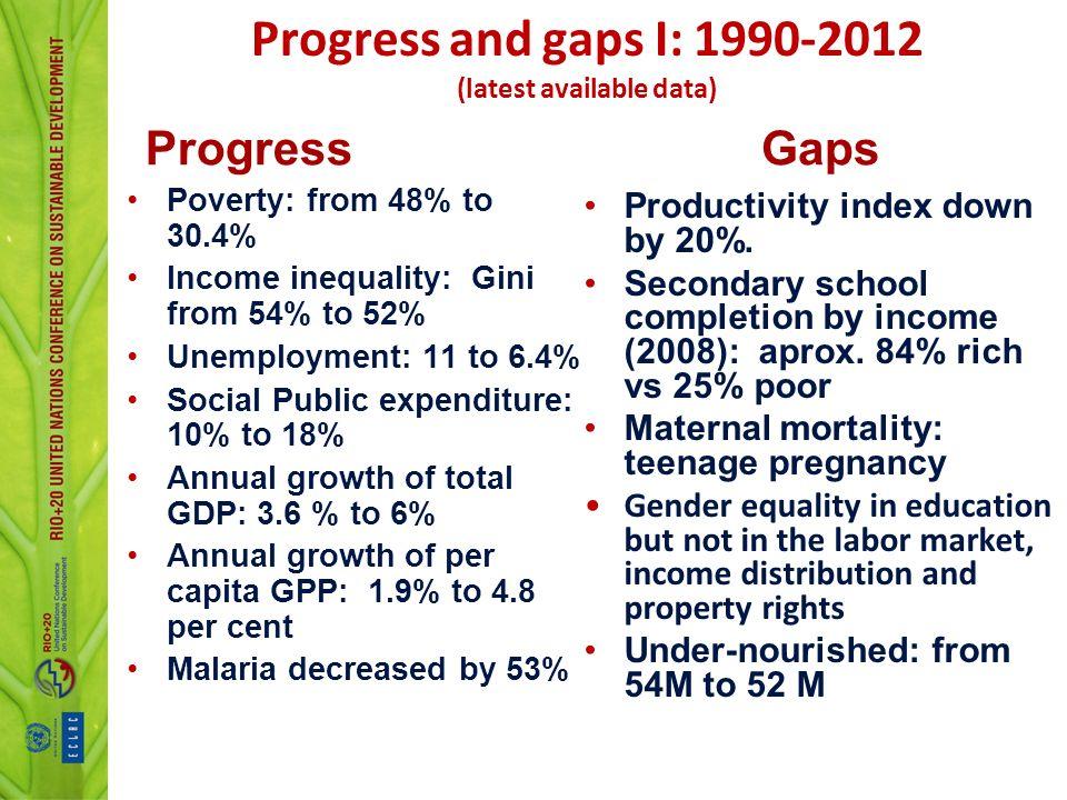 Progress and gaps I: 1990-2012 (latest available data)