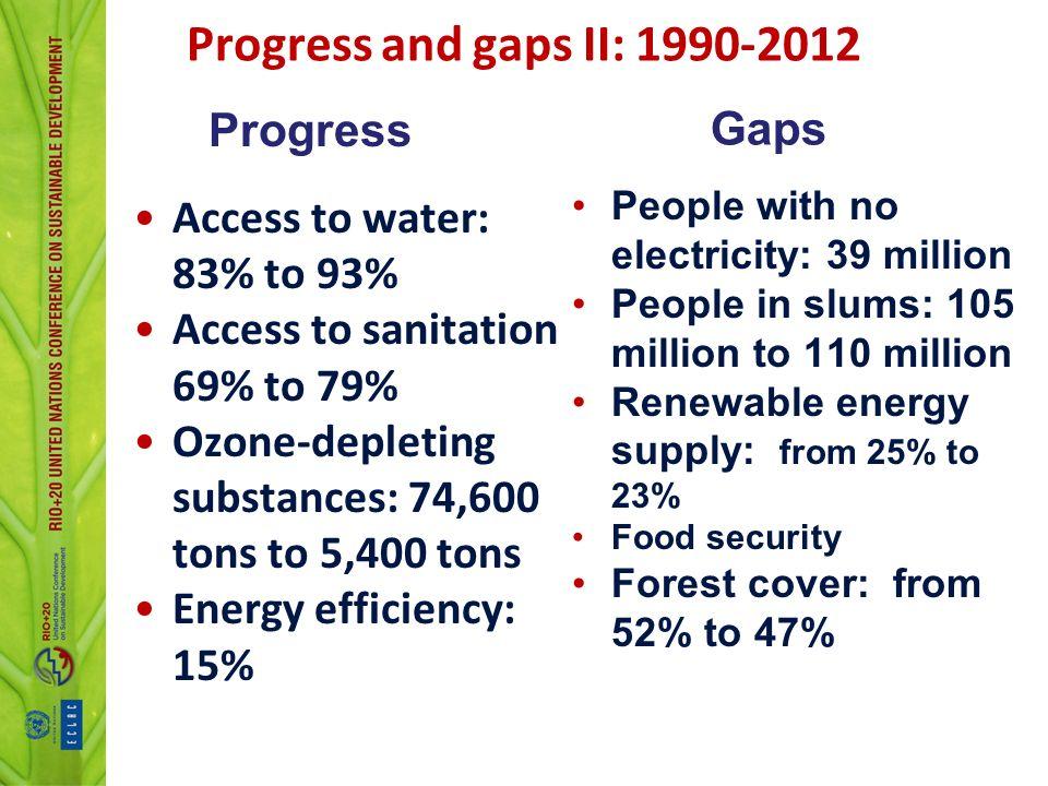 Progress and gaps II: 1990-2012 Progress Gaps