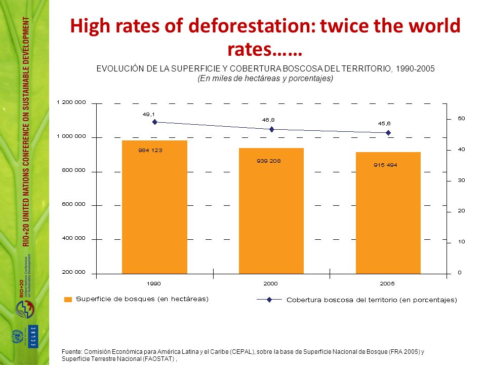 High rates of deforestation: twice the world rates……