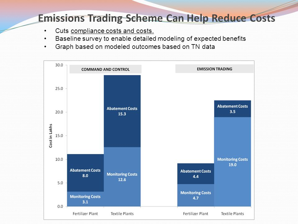 Bp's emissions trading system