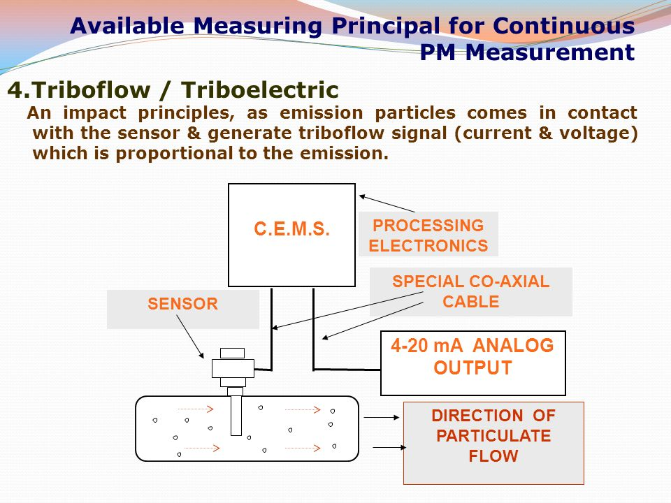 Concept Of Emission Trading Scheme For Particulate Matter
