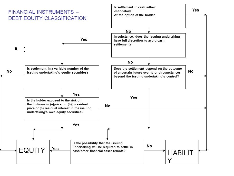 equity and equity based financial assets Debt instruments are assets that require a fixed payment to the holder, usually with interest examples of debt instruments include bonds (government or corporate) and mortgages the equity market (often referred to as the stock market) is the market for trading equity instruments.
