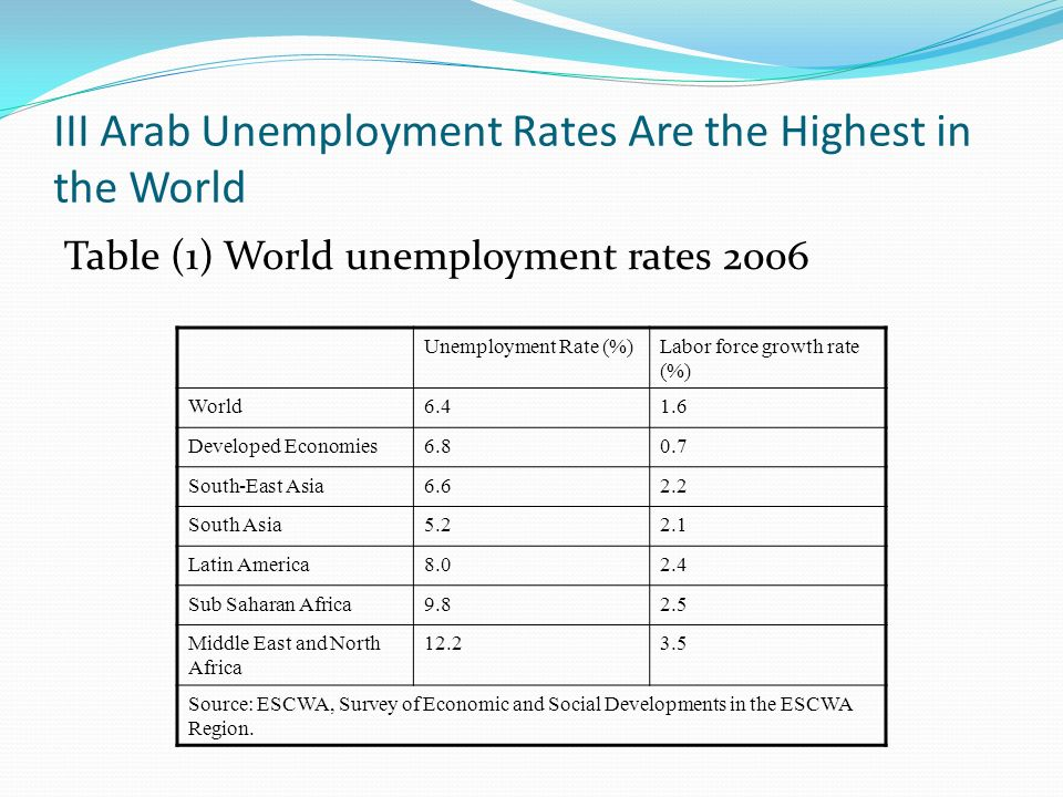 III Arab Unemployment Rates Are the Highest in the World