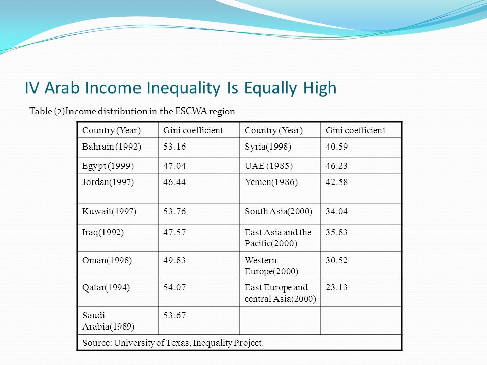 IV Arab Income Inequality Is Equally High
