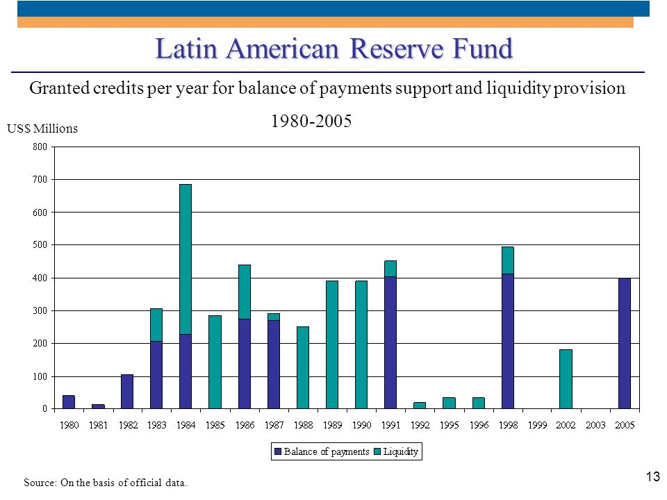 Latin American Reserve Fund