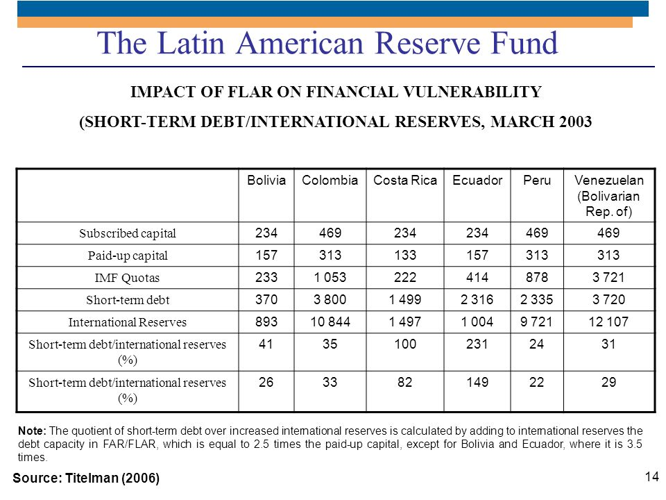 The Latin American Reserve Fund
