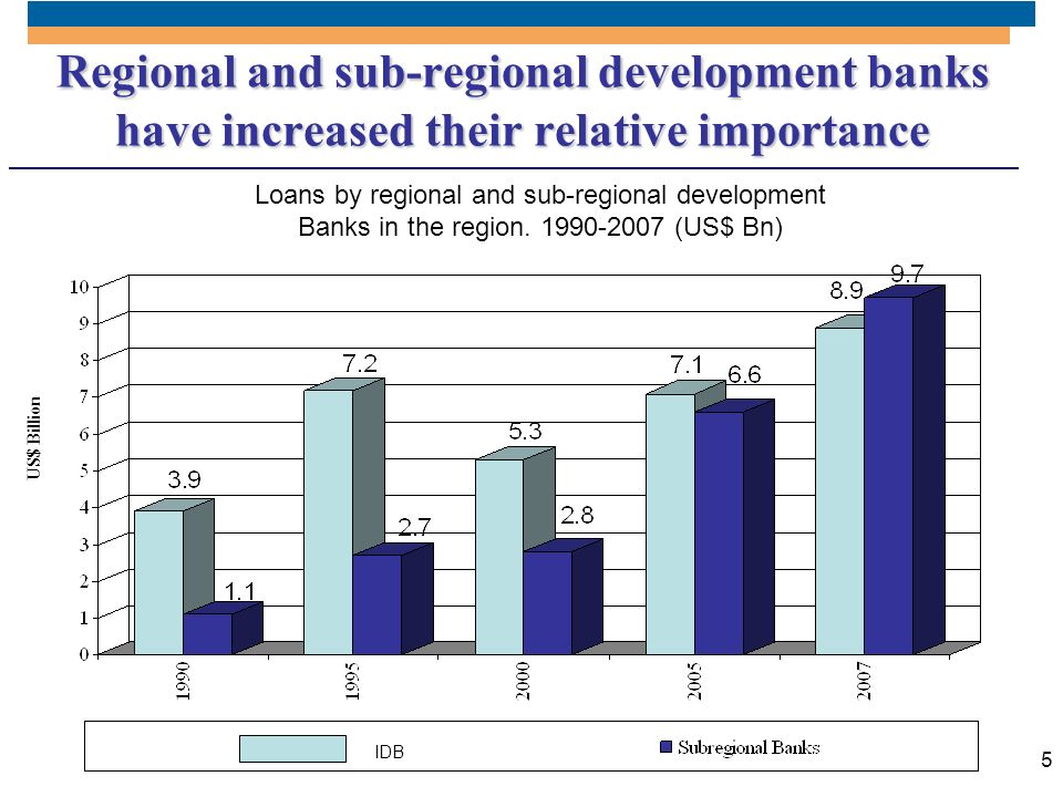Regional and sub-regional development banks have increased their relative importance