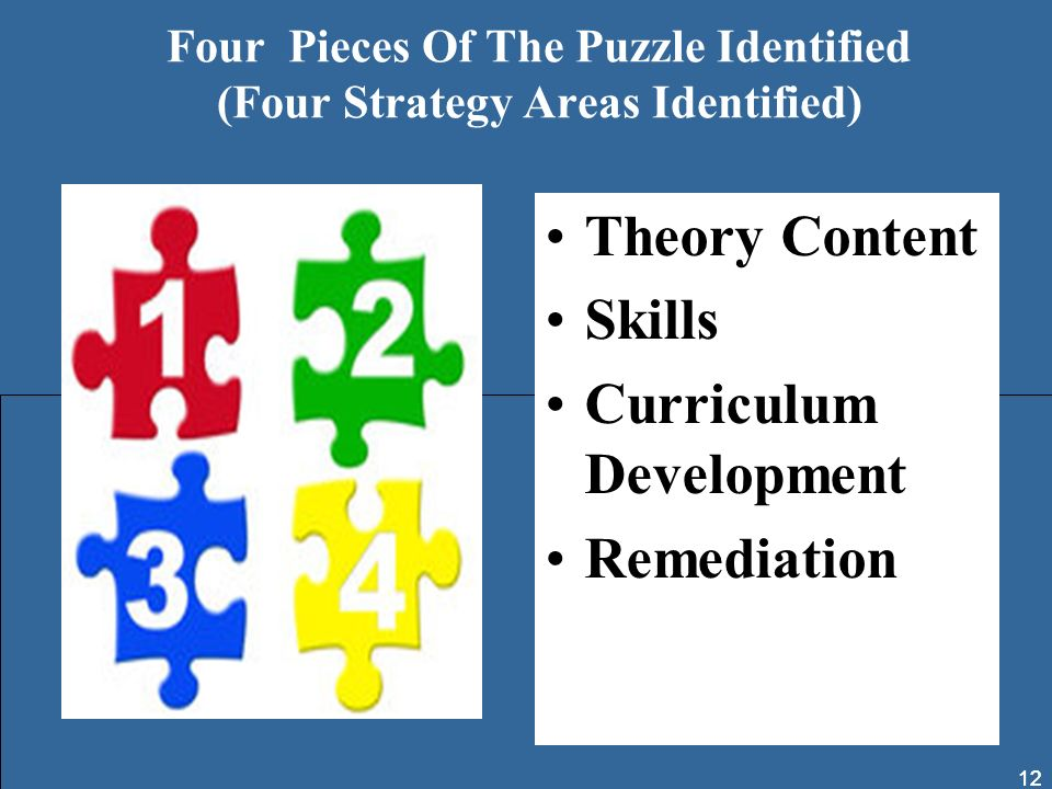 Four Pieces Of The Puzzle Identified (Four Strategy Areas Identified)