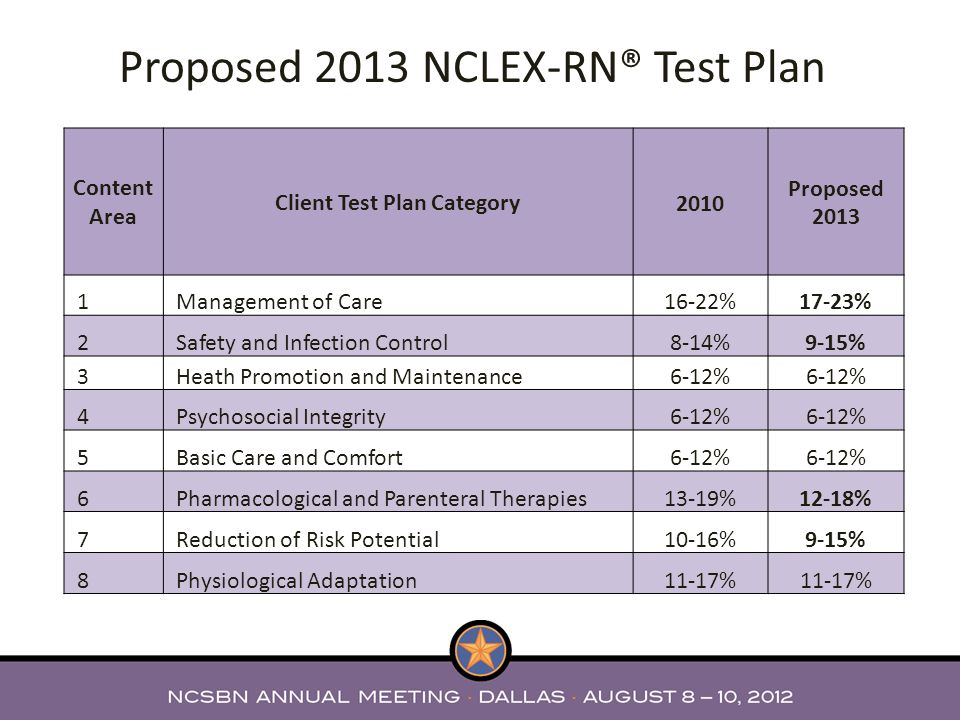 Proposed 2013 NCLEX-RN® Test Plan