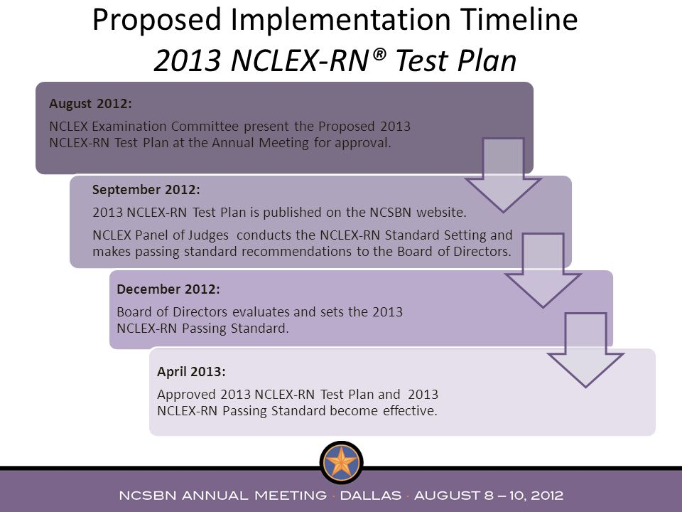 Proposed Implementation Timeline 2013 NCLEX-RN® Test Plan