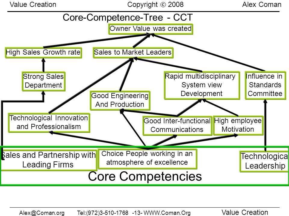 Core-Competence-Tree - CCT