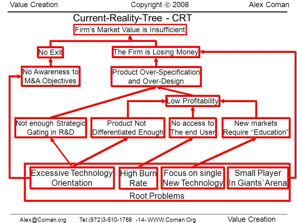 Current-Reality-Tree - CRT
