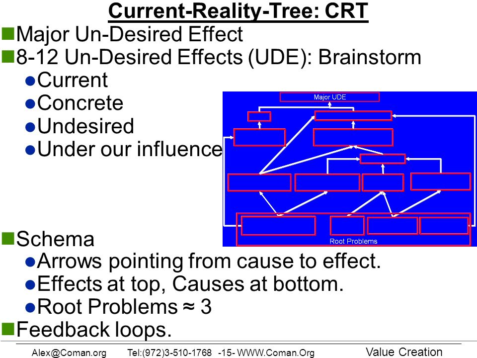 Current-Reality-Tree