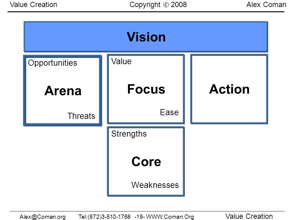 Vision Arena Focus Action Core