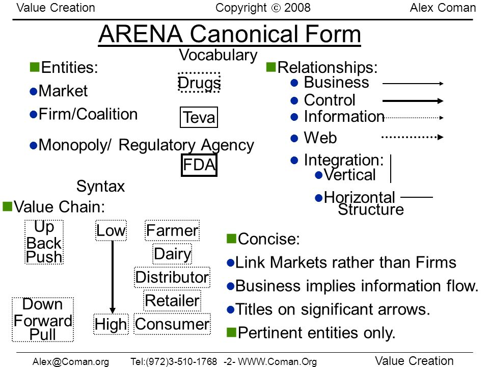 ARENA Canonical Form Vocabulary Entities: Market Relationships: