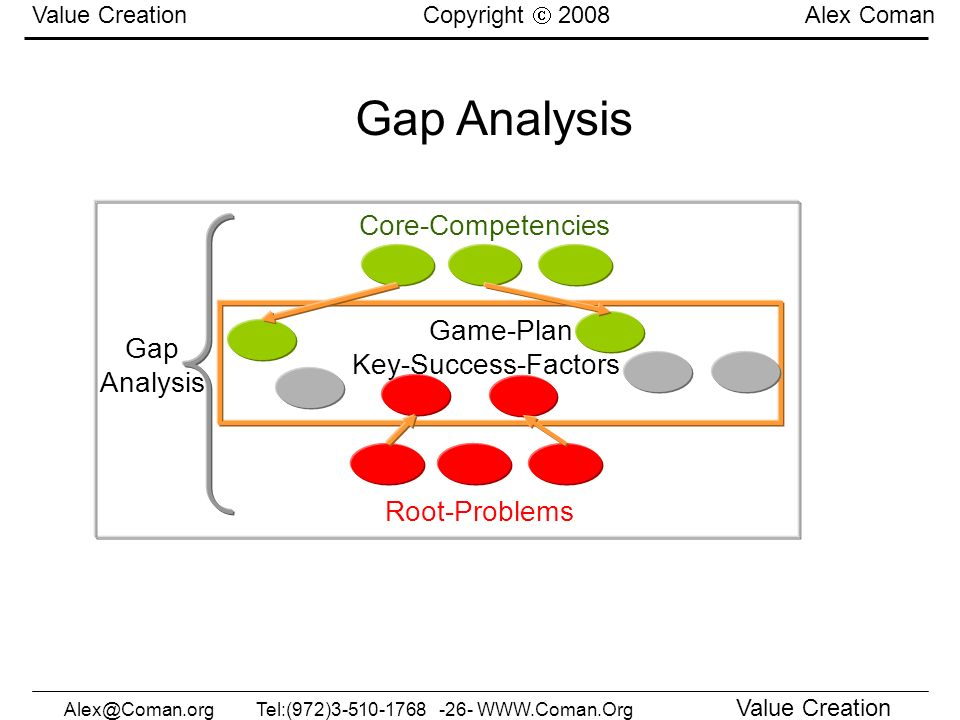 Gap Analysis Core-Competencies Game-Plan Key-Success-Factors Gap