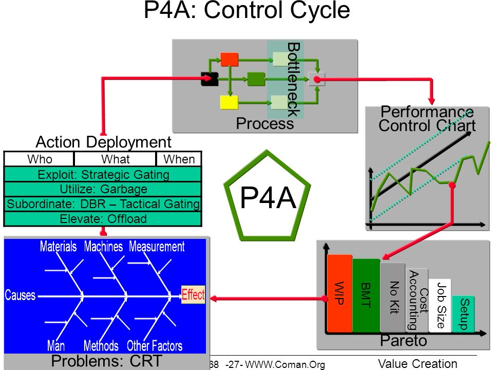 P4A P4A: Control Cycle Bottleneck Action Deployment Process
