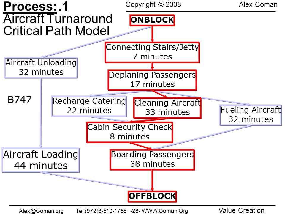 Process: Aircraft Turnaround Critical Path Model