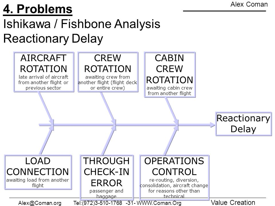 4. Problems Ishikawa / Fishbone Analysis Reactionary Delay