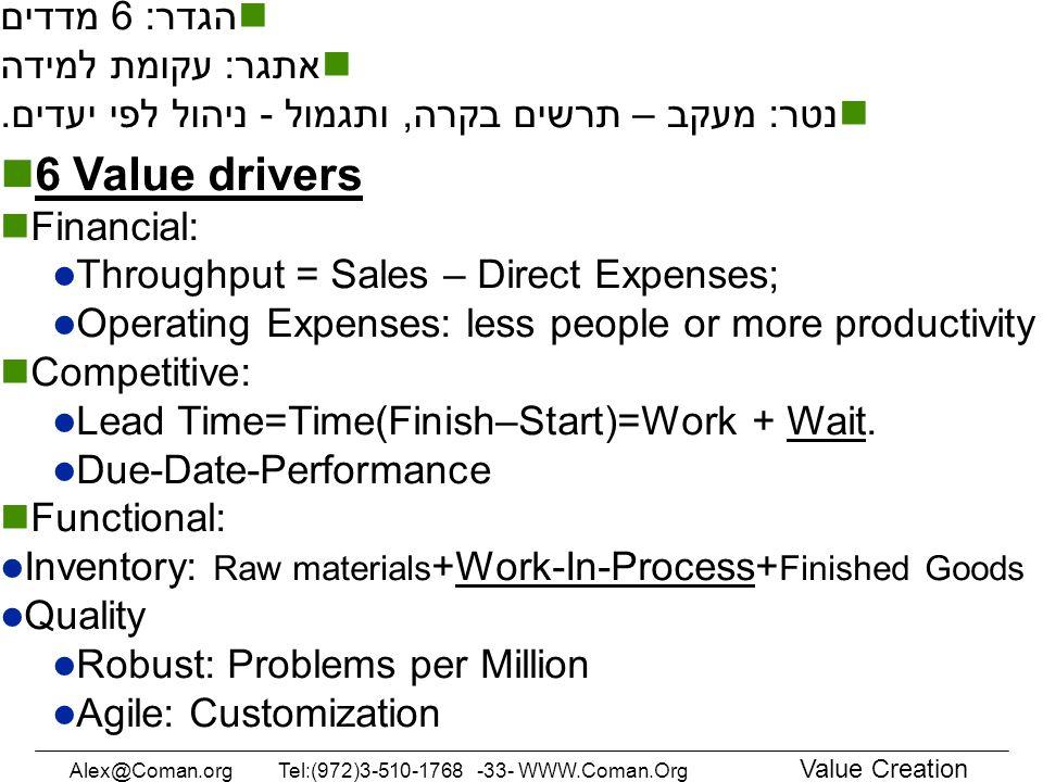 Value Measures 6 Value drivers הגדר: 6 מדדים אתגר: עקומת למידה