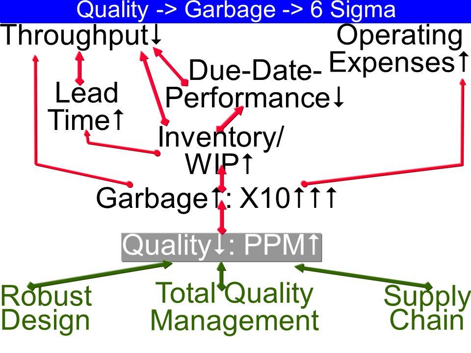 Quality -> Garbage -> 6 Sigma