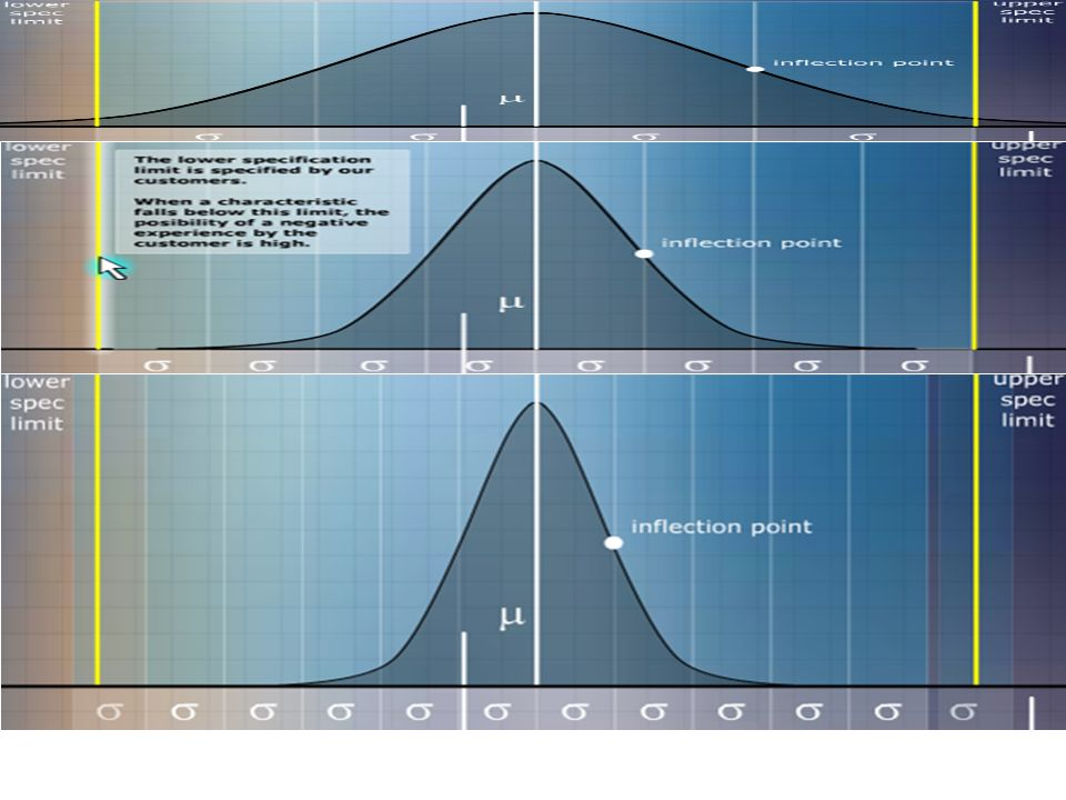 Normal Distribution - Gaussian Curve